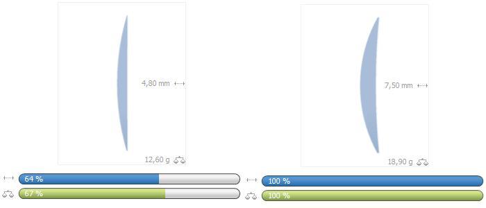 Porovnání tenčené čočky indexu 1,67 a základní čočky indexu 1,5.